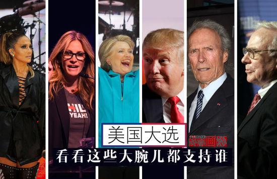 """美国当地时间2016年11月8日,美国迎来大选日,总统究竟花落谁家,成为全球瞩目的焦点。而在这场竞选背后,不少名人明星也选择了中意的候选人进行""""站队""""。下面,我们就来细数那些参与到大选中的名人们。"""