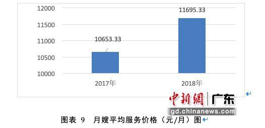 广州市月嫂平均服务价格趋势图。广州市家庭服务行业协会供图。