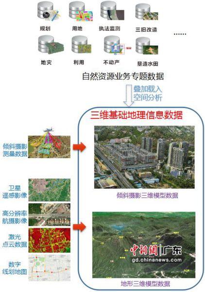 三维空间的自然资源数据一体化展示和分析 广东省自然资源厅供图