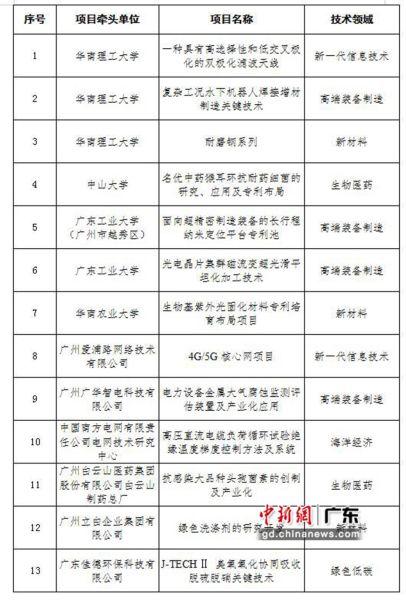 广州市入围第二届湾高赛五十强项目名单。 穗市监 供图
