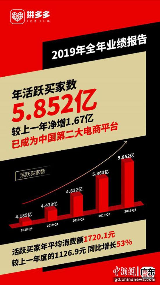 拼多多发布2019年年报:现金储备410.6亿元