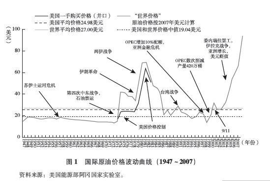 能源汽车产业化进程; 图1国际原油价格波动曲线