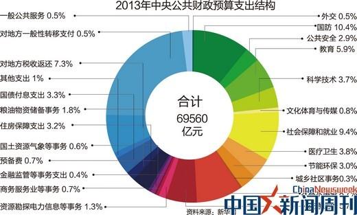 图说:2013年中央公共财政预算支出结构